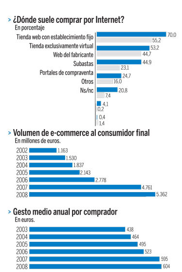 Tiendas online rentables