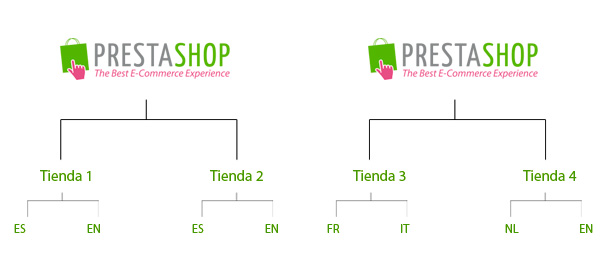 multitienda-prestashop15