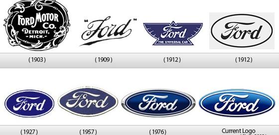 Evolución de logotipos Automovilísticos
