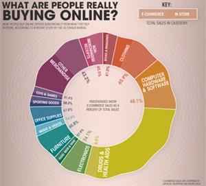 Productos que más se venden en internet 2010