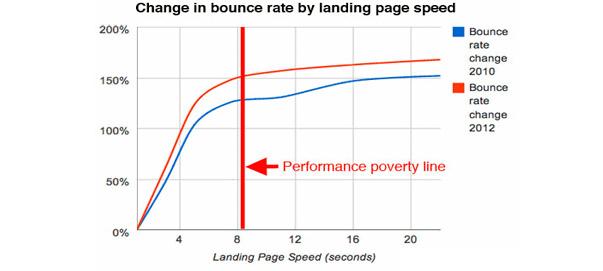 El rendimiento de tu tienda online afecta a la tasa de conversión