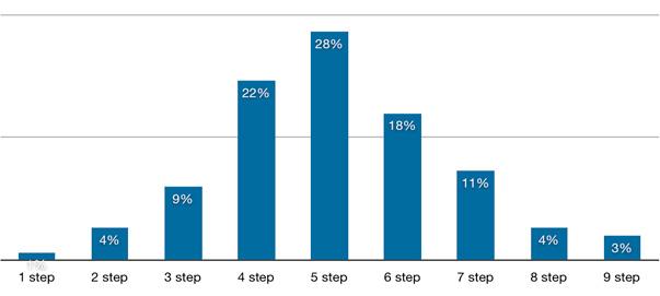 Errores básicos de ejecución en comercio electrónico