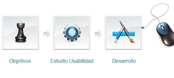 Principios clave de usabilidad en diseño web