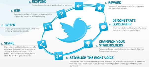 Consejos para usar Twitter a nivel profesional