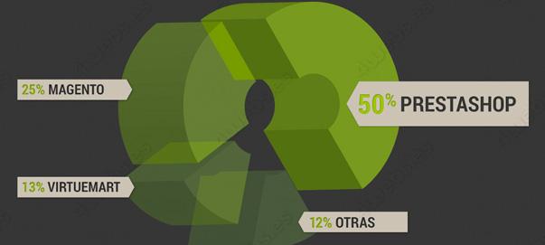 Infografia Ecommerce estado actual en España