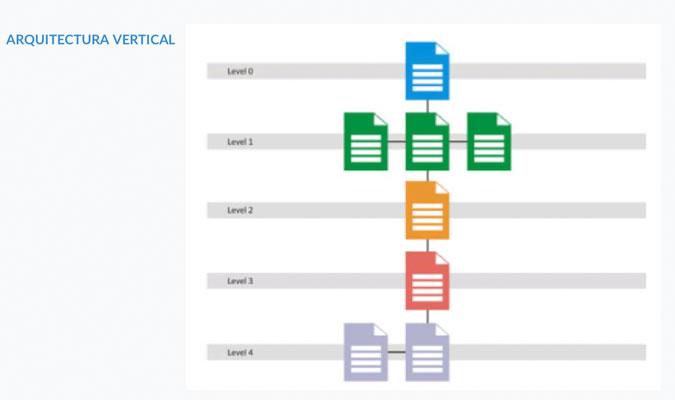 Arquitectura Vertical en una página web