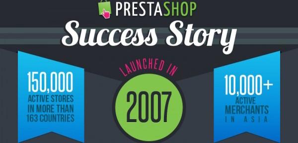 Infografía de la historia de Prestashop