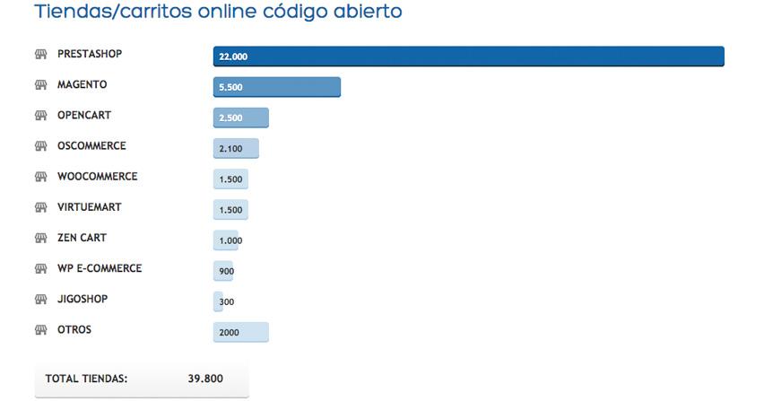 tienda-online-ecommerce-2014