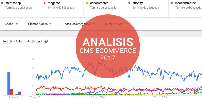 Análisis Tiendas online 2017: Prestashop, Oscommerce, Magento.