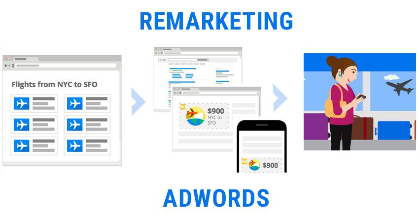 ¿Qué es el remarketing en Adwords?