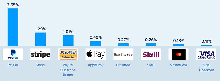 Métodos de pago más usados en ecommerce