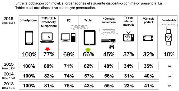 Dispositivos de conexión en España