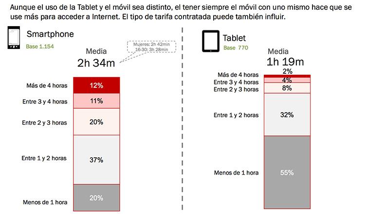 Tablets y móviles: Tiempo de conexión diario
