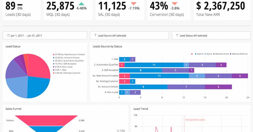 Como generar Dashboards para comercio electrónico con Data Studio