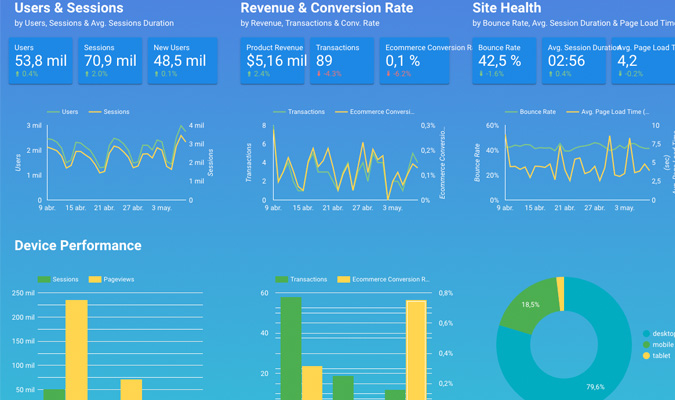 Ejemplos dashboards ecommerce