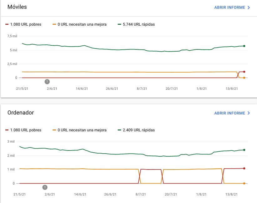 Métricas de Core Web Vitals en Search Console